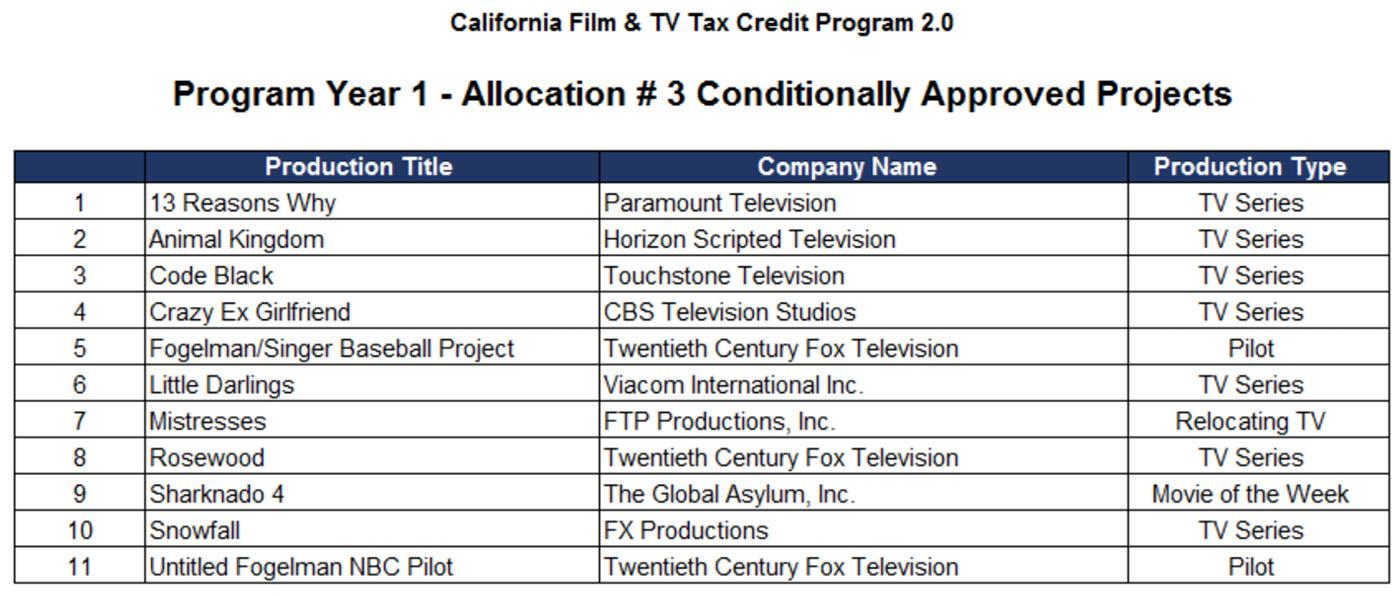 Tax Credit Program
